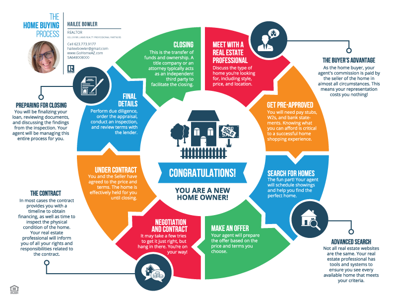 Superior The Home Buying Process   Hailee Bowler