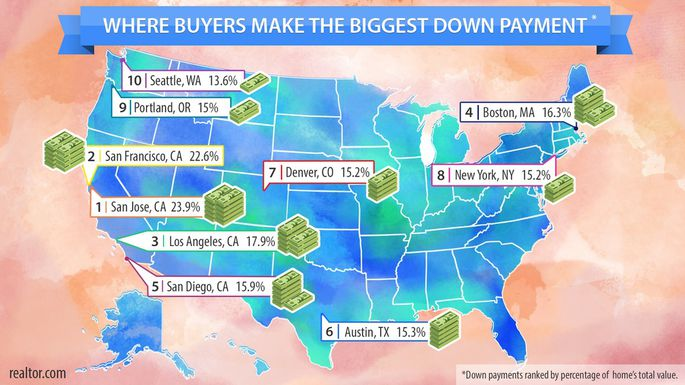 biggest down payment by state JDPDXRealEstate