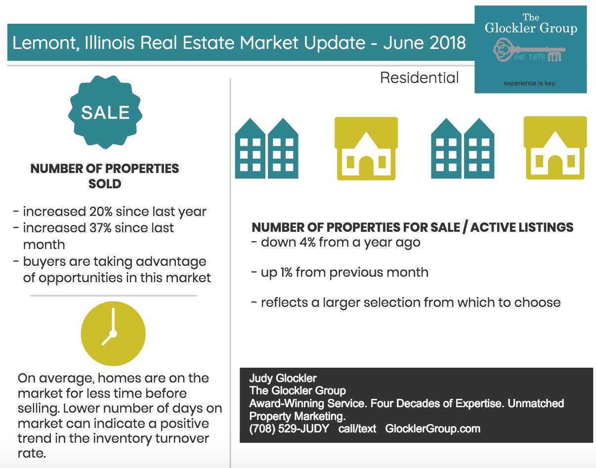 Lemont Illinois Real Estate Market Update - June 2018