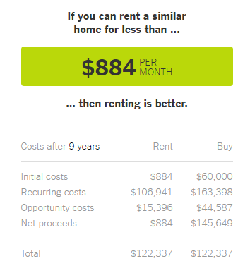 New York Times Rent vs Buy Calculator Image