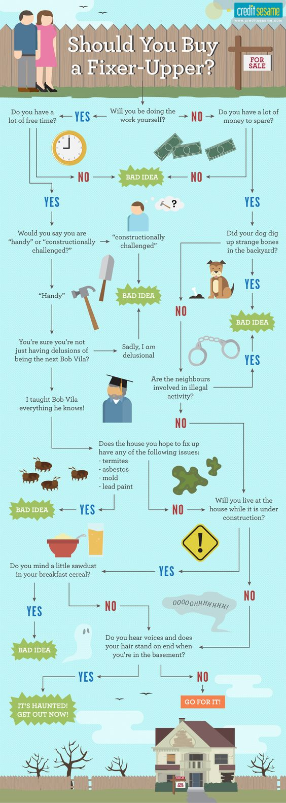infographic-should you buy a fixer