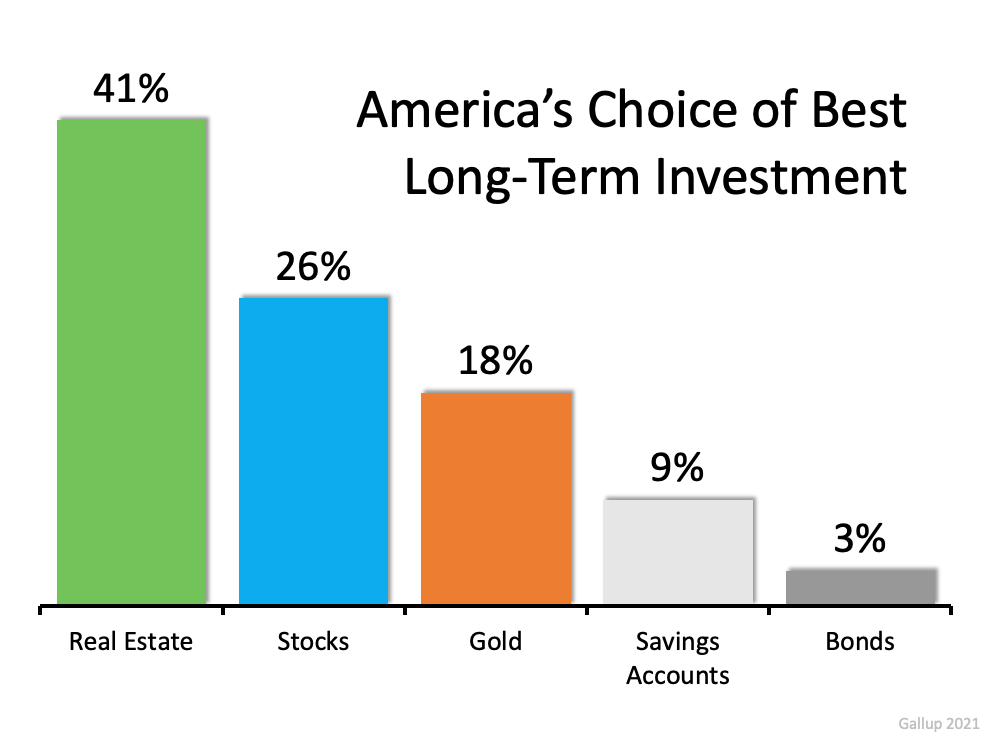 Americans Choice of long term Investment