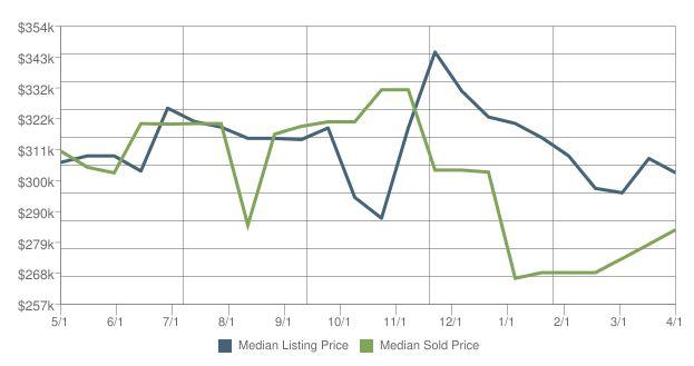 Home Prices in Kodiak AK for April 2016