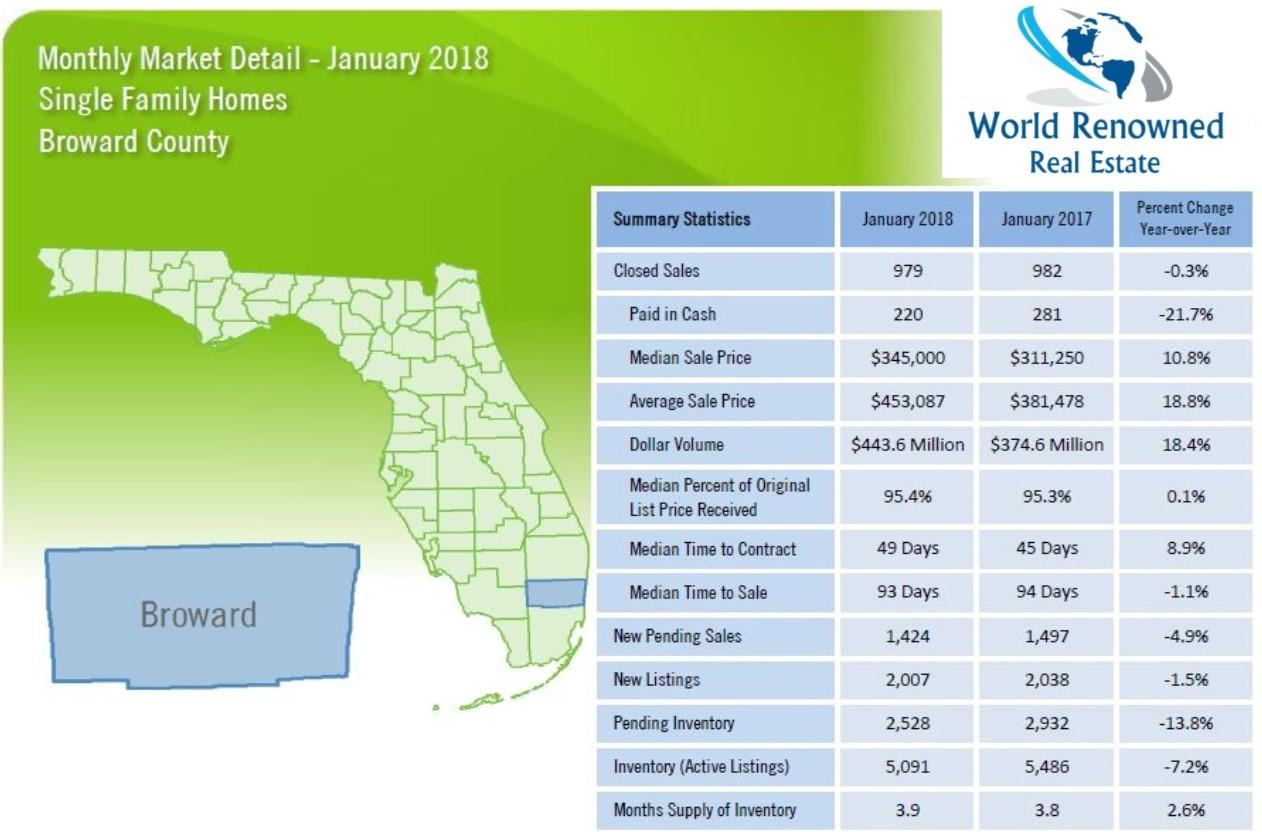 Florida Realtors Stats