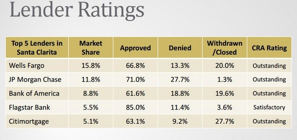 santa clarita mortgage lender ratings