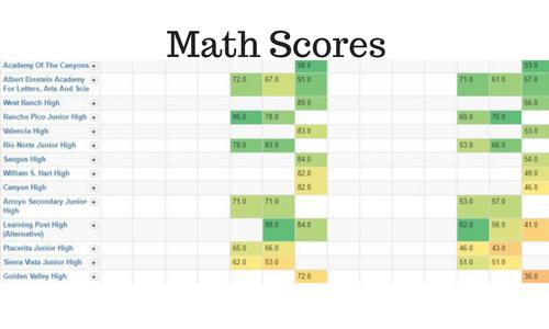 math scores from santa clarita high schools