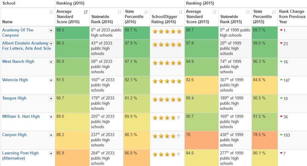 santa clarita high schools ranked by schooldigger.com