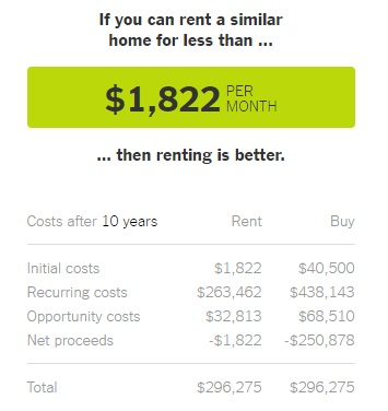NY Times rent vs buy calculator image result