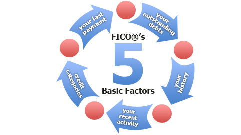 Fico: 5 Factors