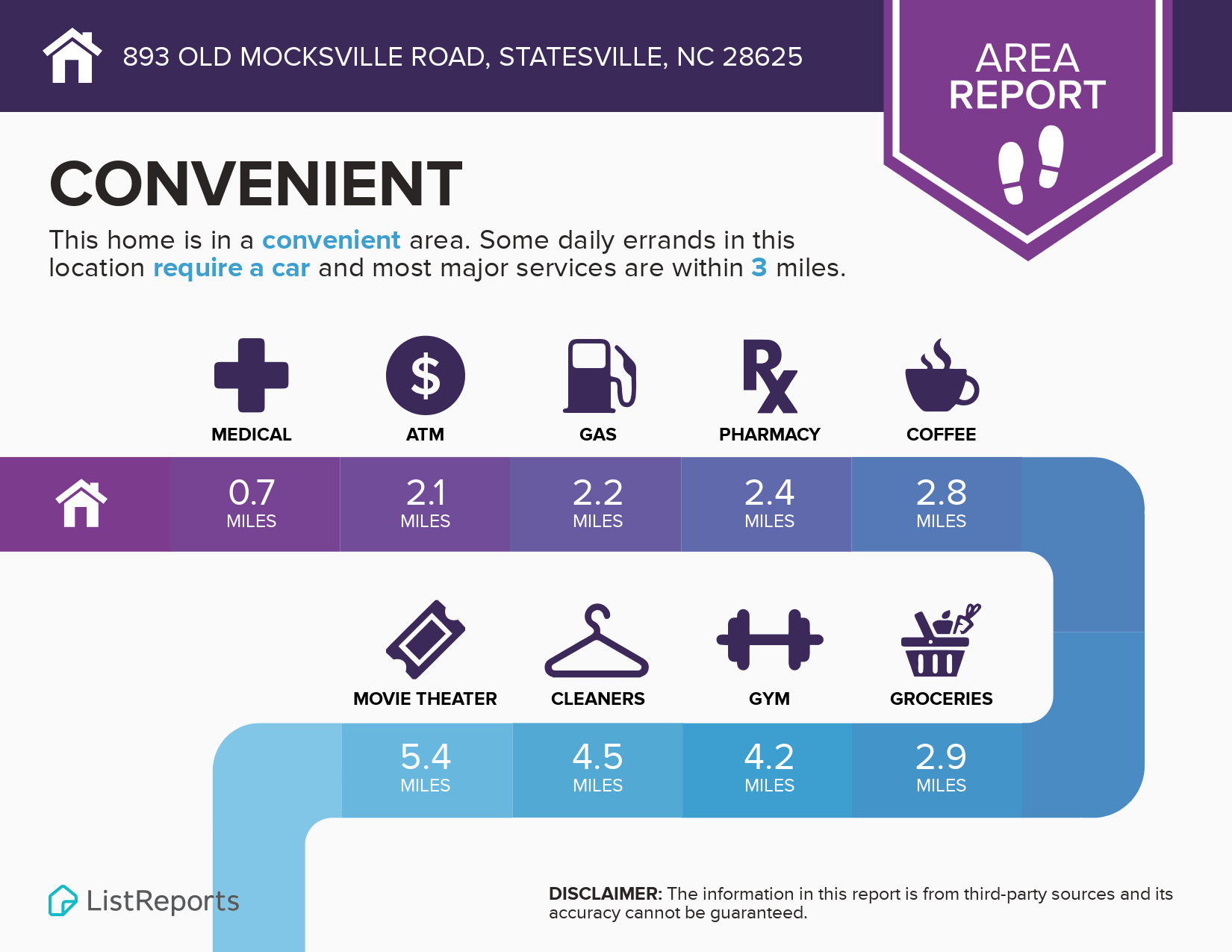 893 Old Mocksville Rd. Area Infographic
