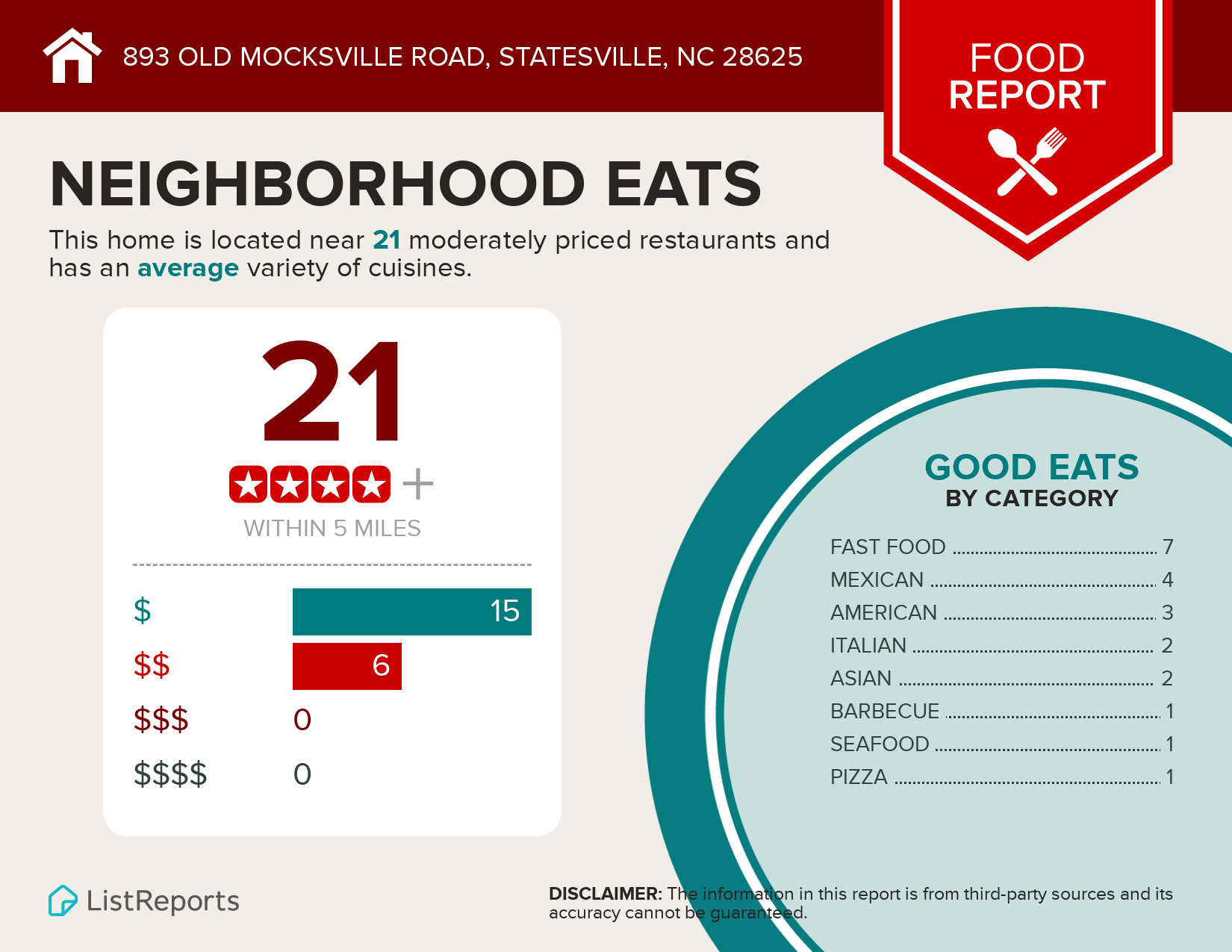 893 Old Mocksville Road Food Infographic