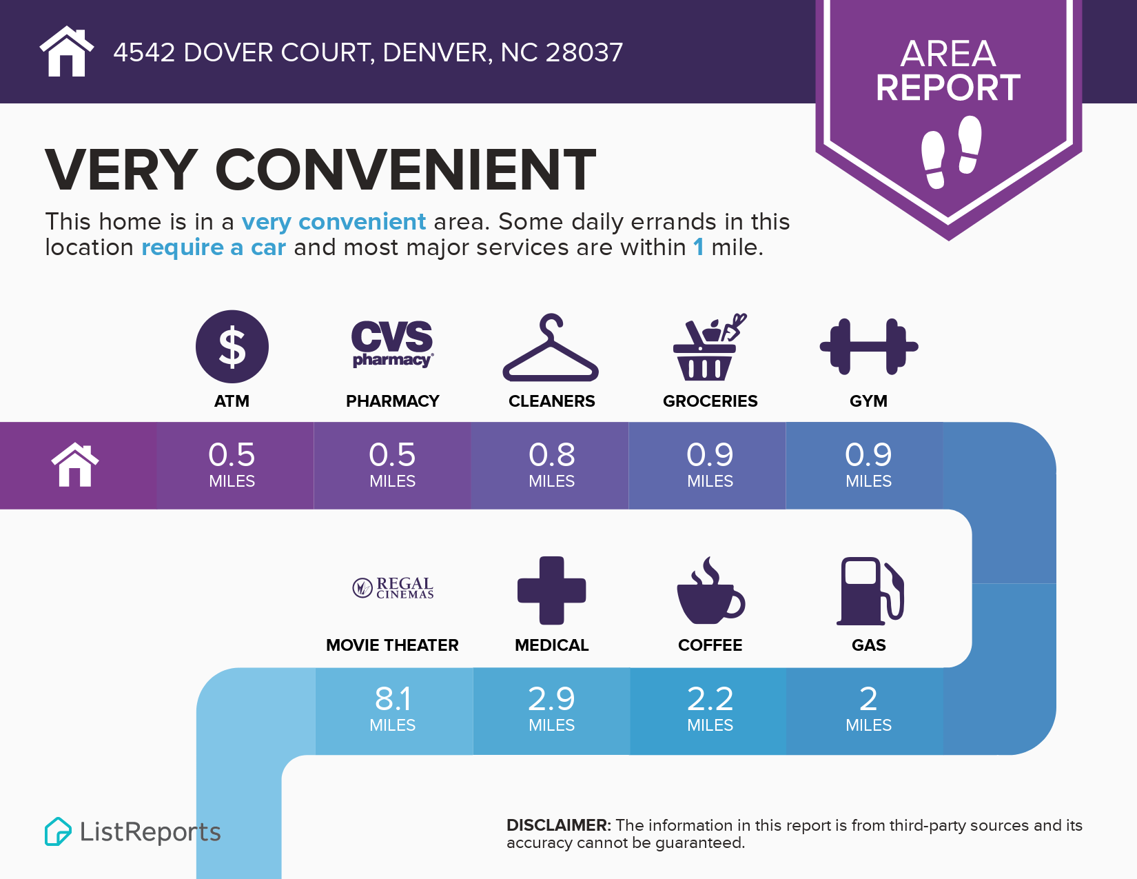 4542 Dover Ct. Convenience Infographic