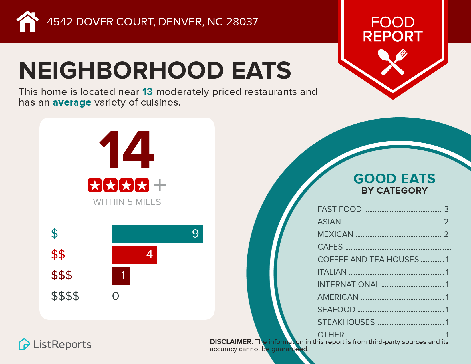 4542 Dover Ct. Food Infographic