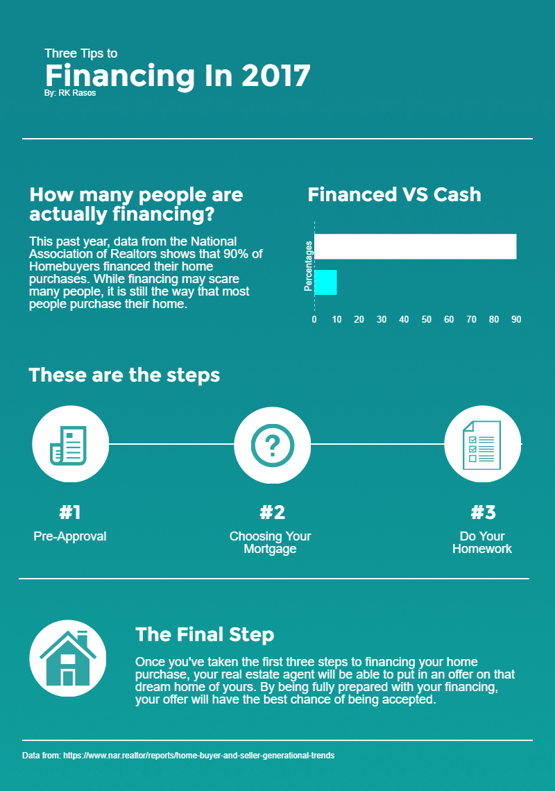 Three Tips To Financing Infographic