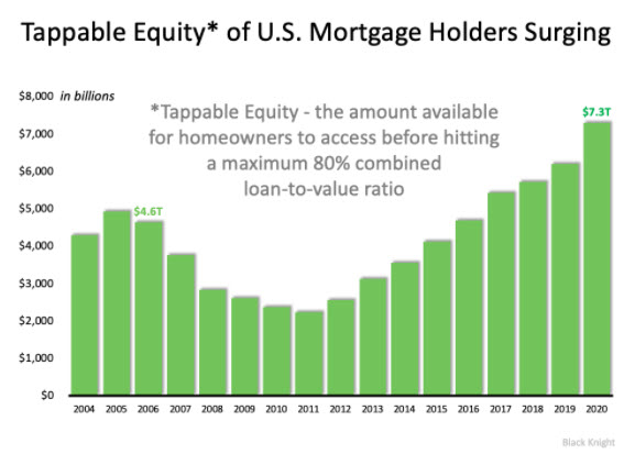 freddie mac, cash-out refinance, equity