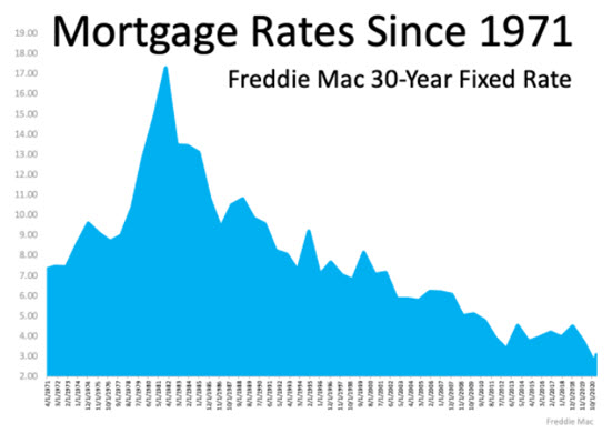 housing perks, low mortgage rates, low inventory