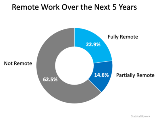 Remote Work Has Changed Our Home Needs.