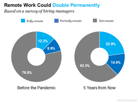 Remote Work Is Here To Stay. Can Your Home Deliver the Space You Need?