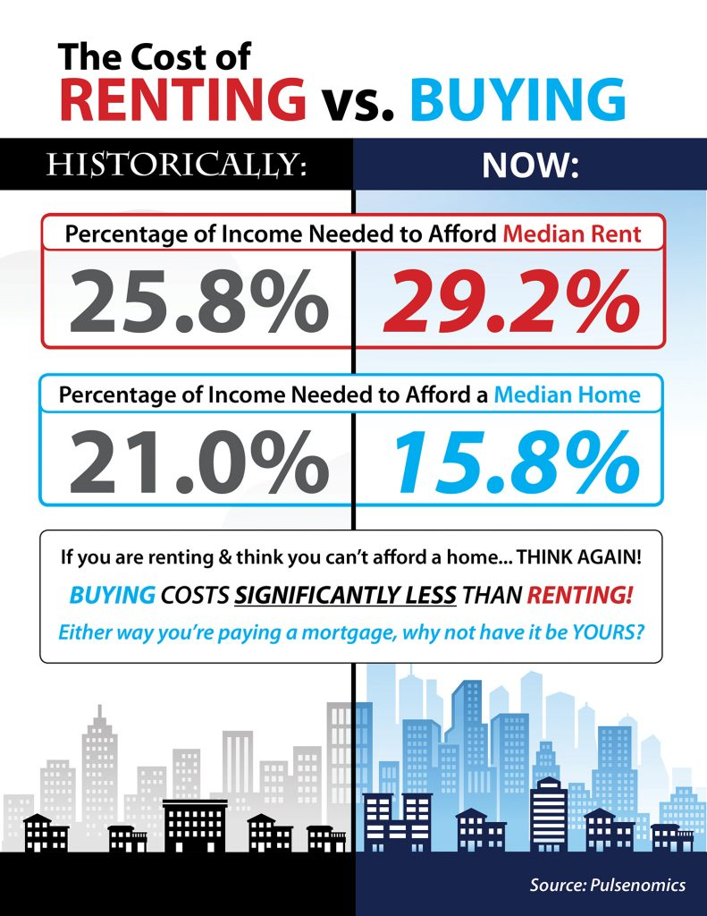 The Cost of Renting vs. Buying in the US [INFOGRAPHIC]
