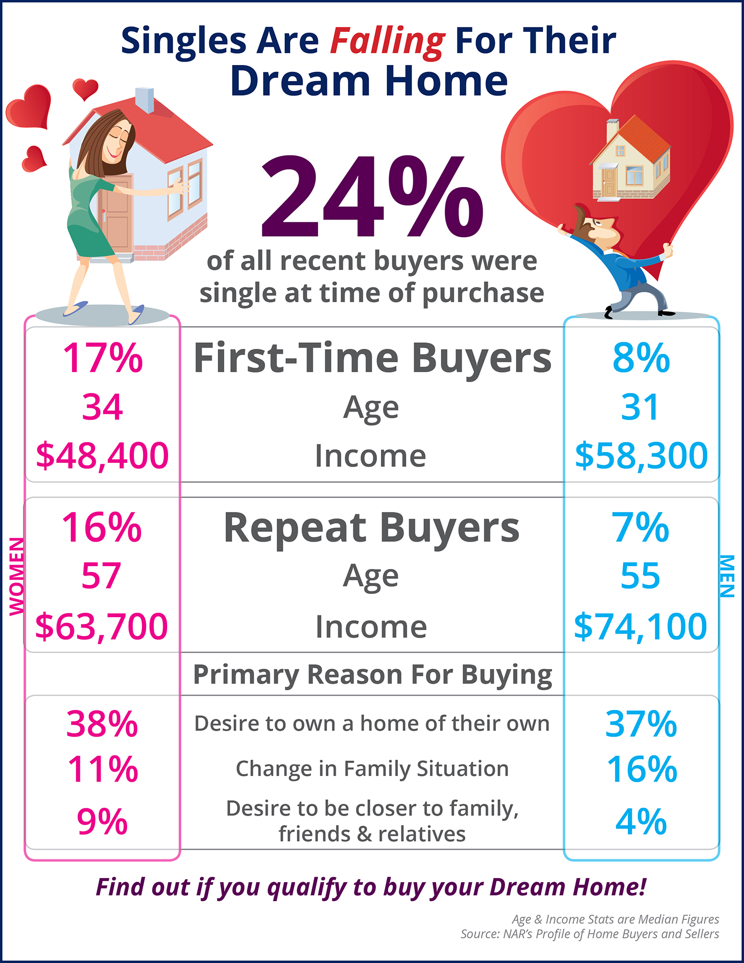 Singles Are Falling for Their Dream Home First [INFOGRAPHIC]