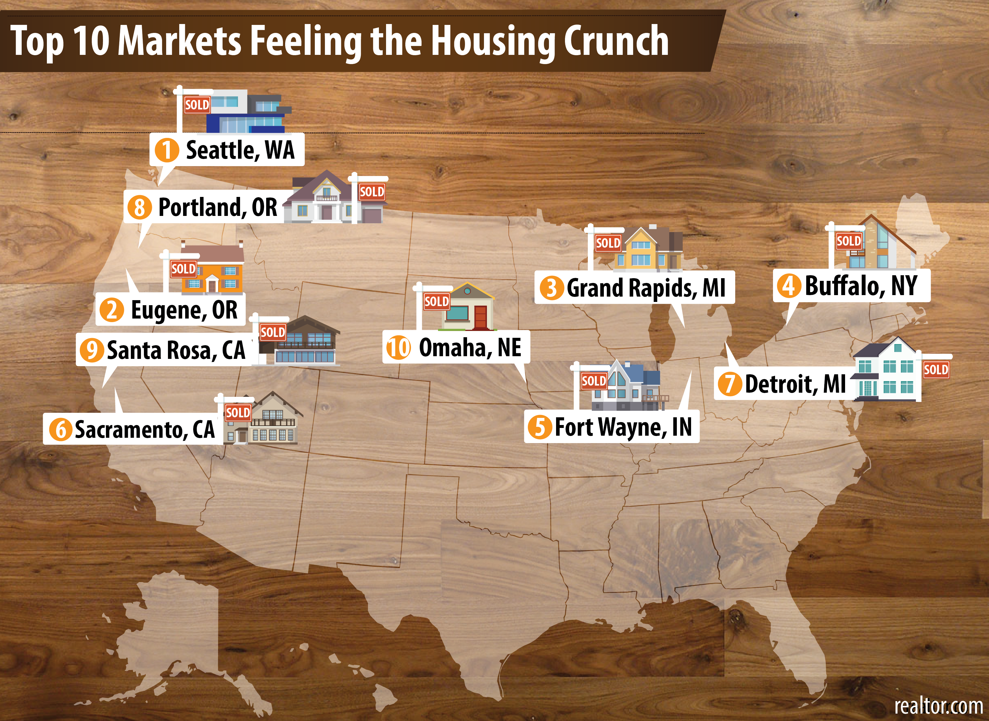 Sold Out Omaha 10 Of U S Cities Have The Biggest Housing Shortages