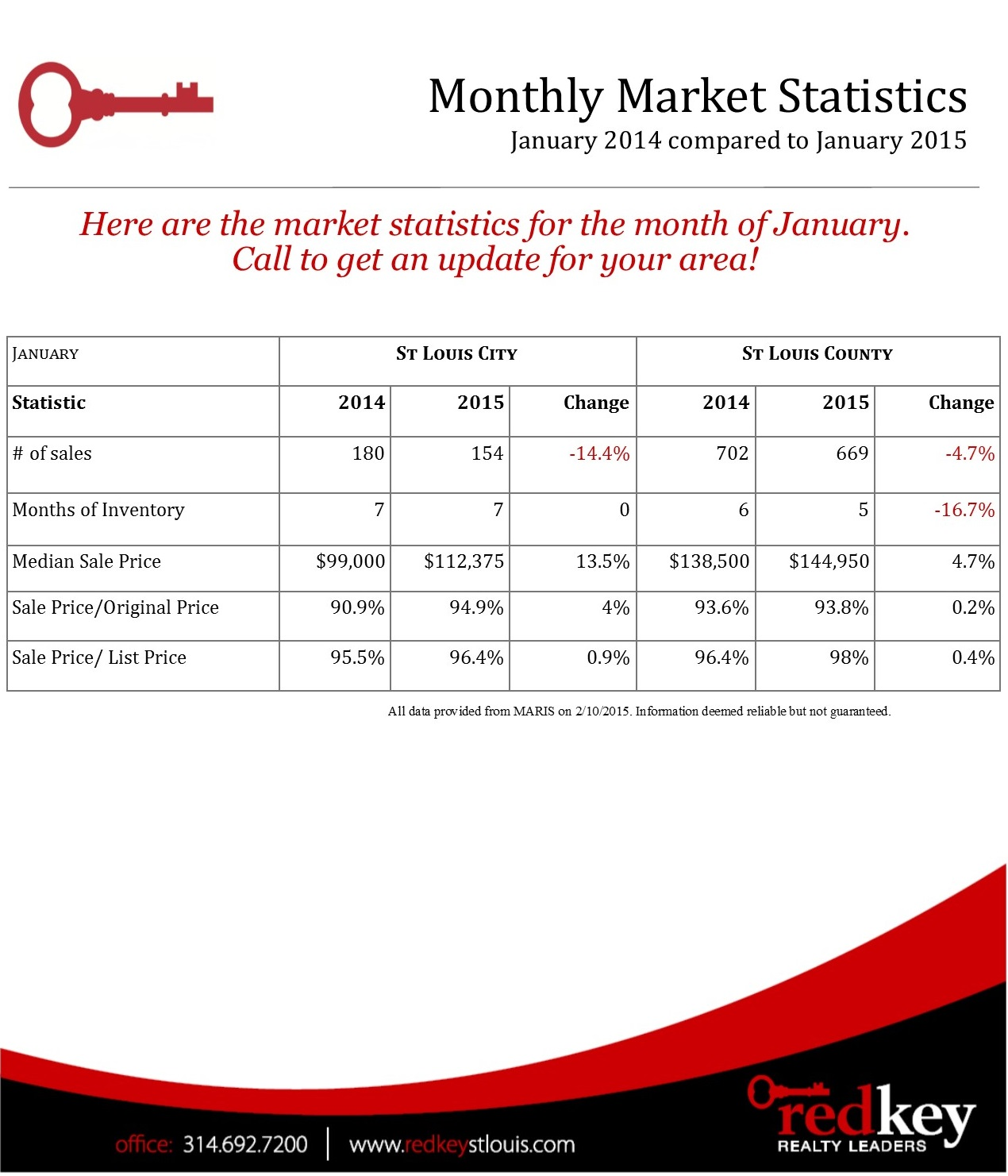 St. Louis Real Estate Market Statistics - January 2015
