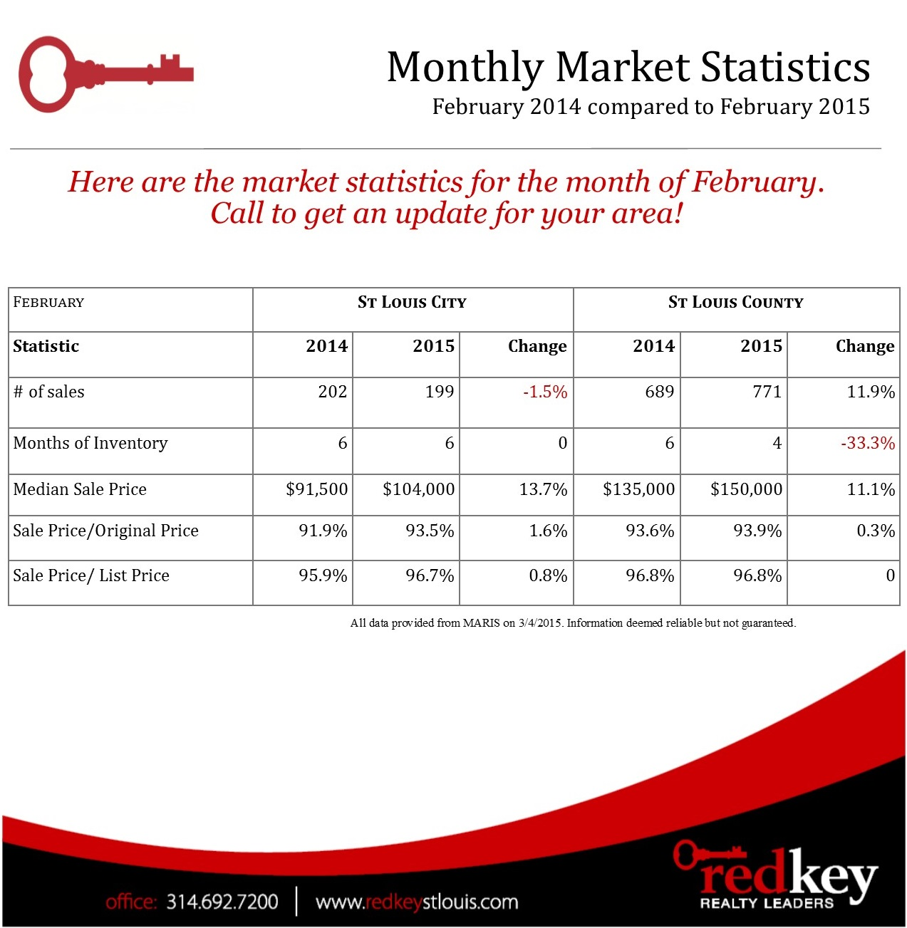 St. Louis Real Estate Market Statistics - February 2015
