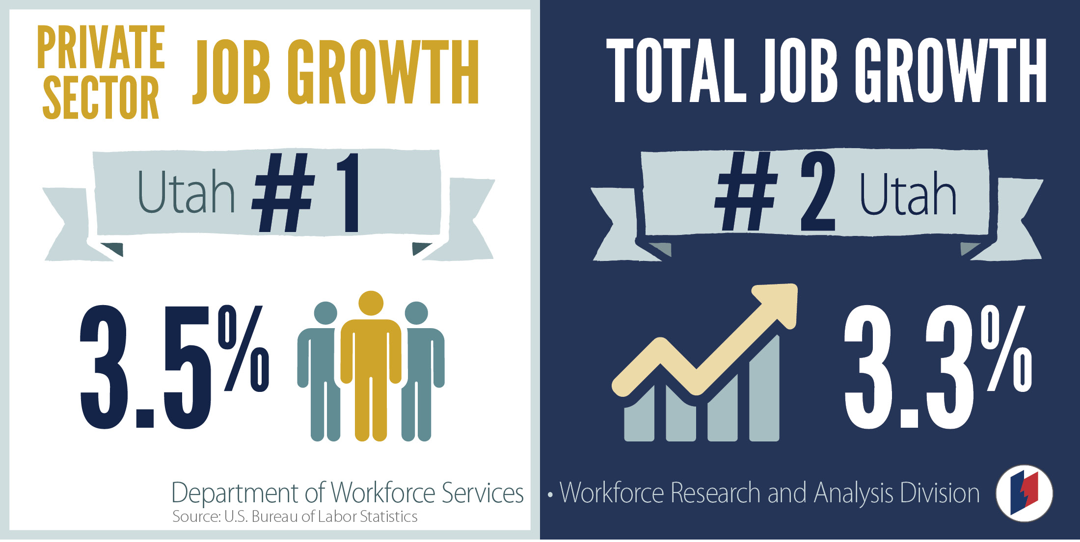 Utah job growth ranks 1 in nation information originally posted on jobsutah publicscrutiny Choice Image