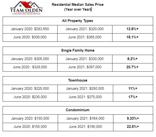 Las Vegas Residential Median Prices