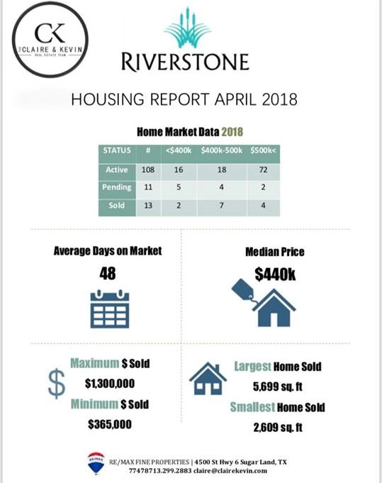 fcfbdfe88a Riverstone Housing Report-April 2018 - Claire   Kevin Real Estate ...