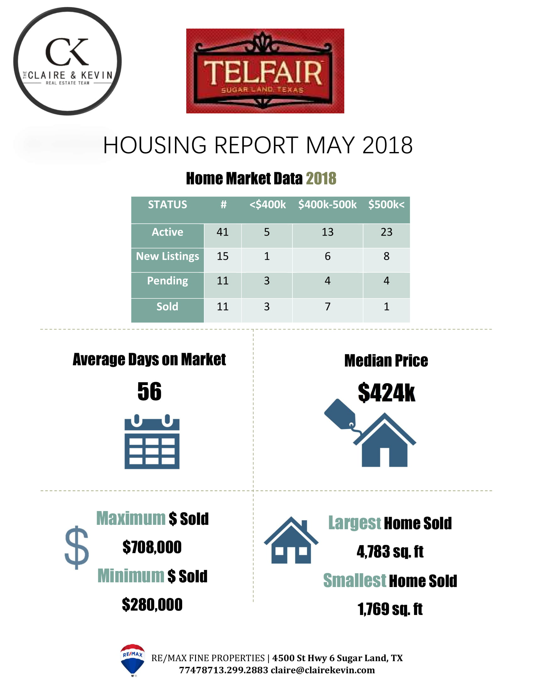 Telfair Housing Report- May 2018 - Claire & Kevin Real Estate Team ...