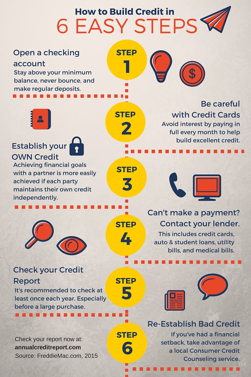 How To Build Credit In 6 Easy Steps