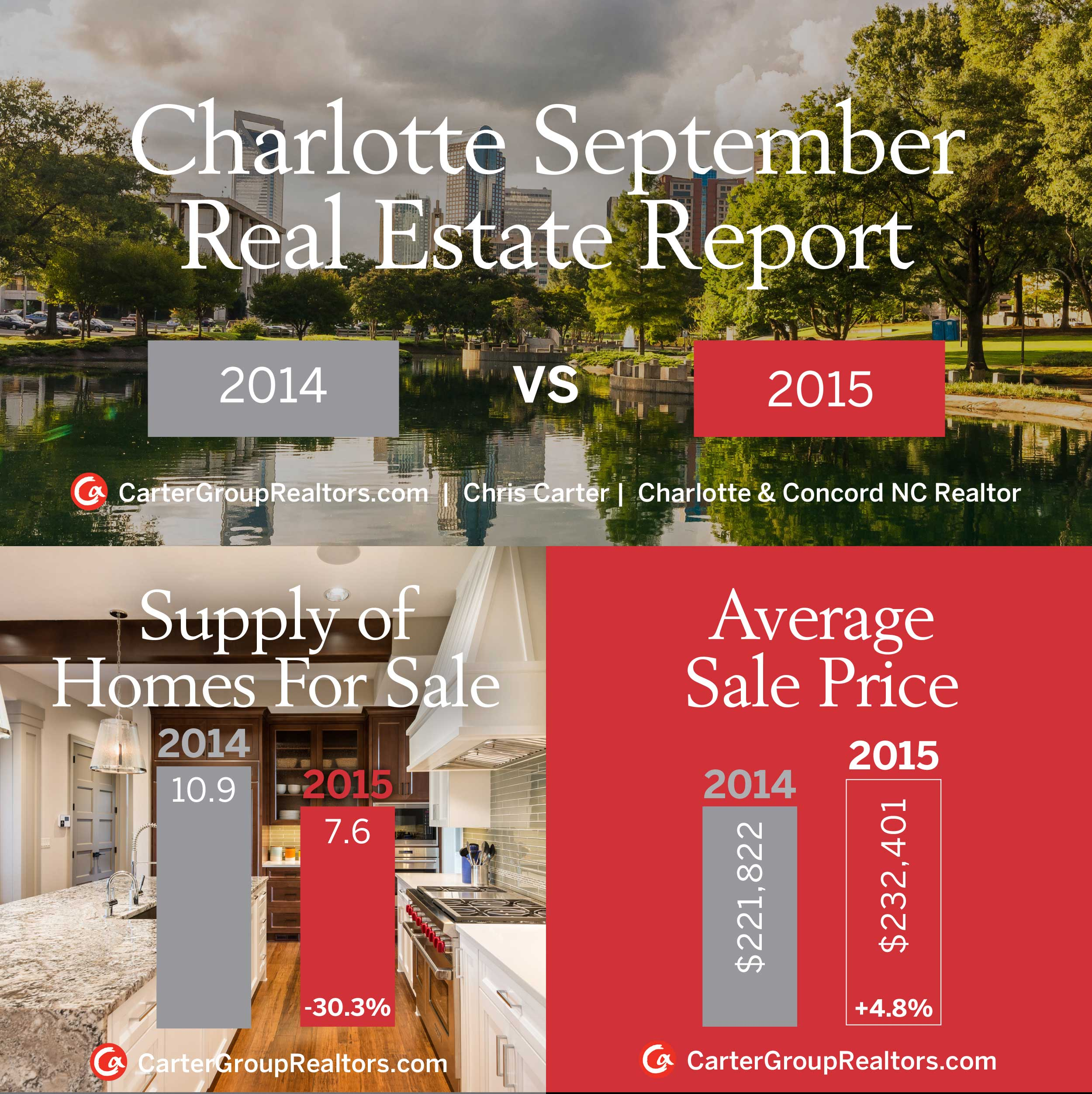 Charlotte September Real Estate Market Report