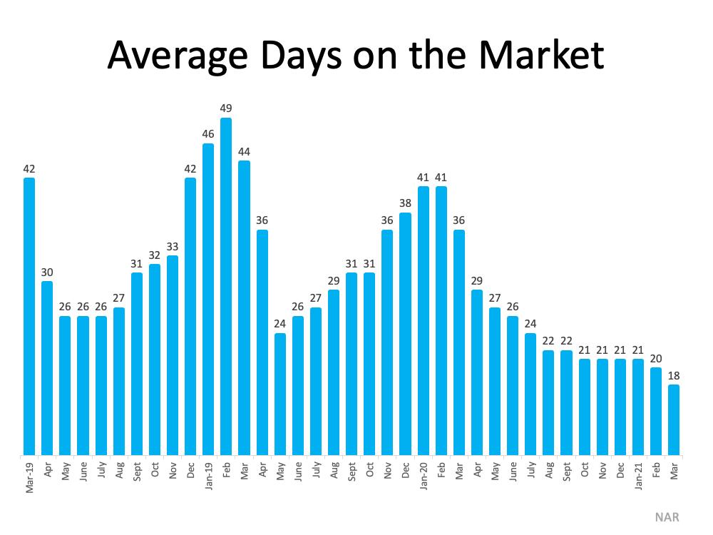 Average days on market chart