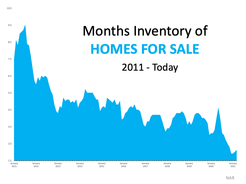 Monthly inventory chart
