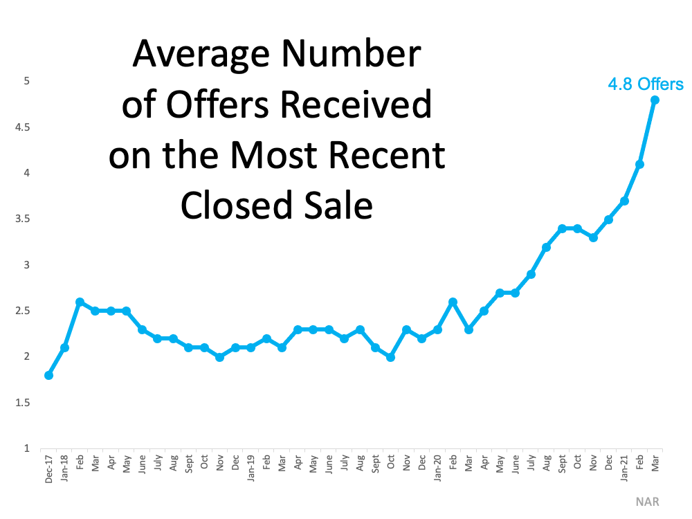 Average number of offers received chart