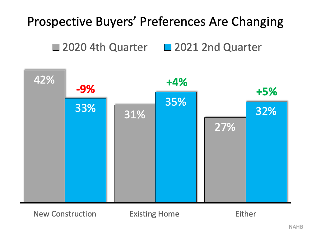 Buyer Preferences chart