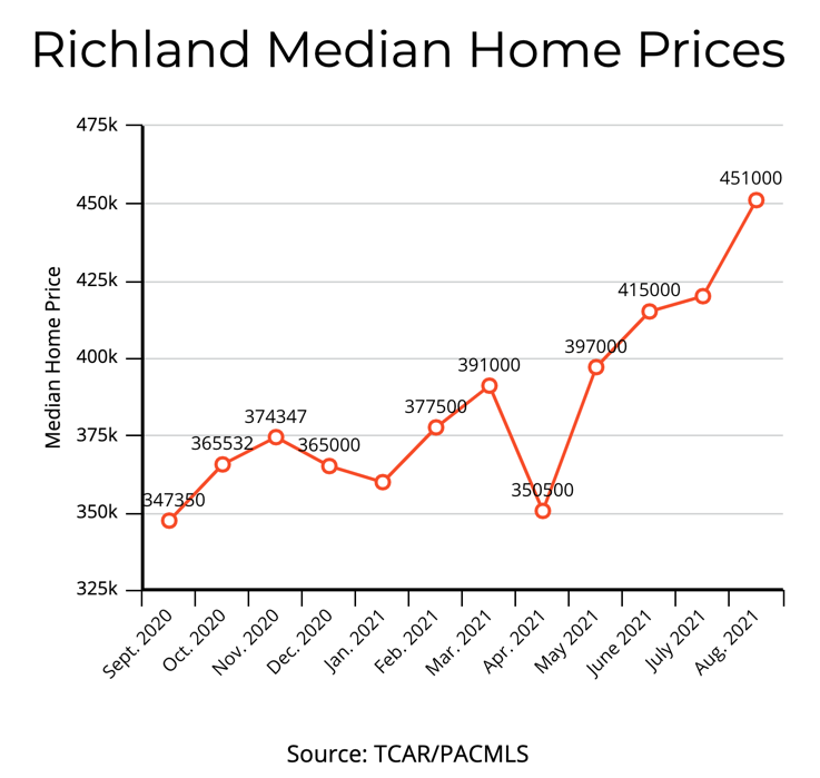Richland WA median home prices