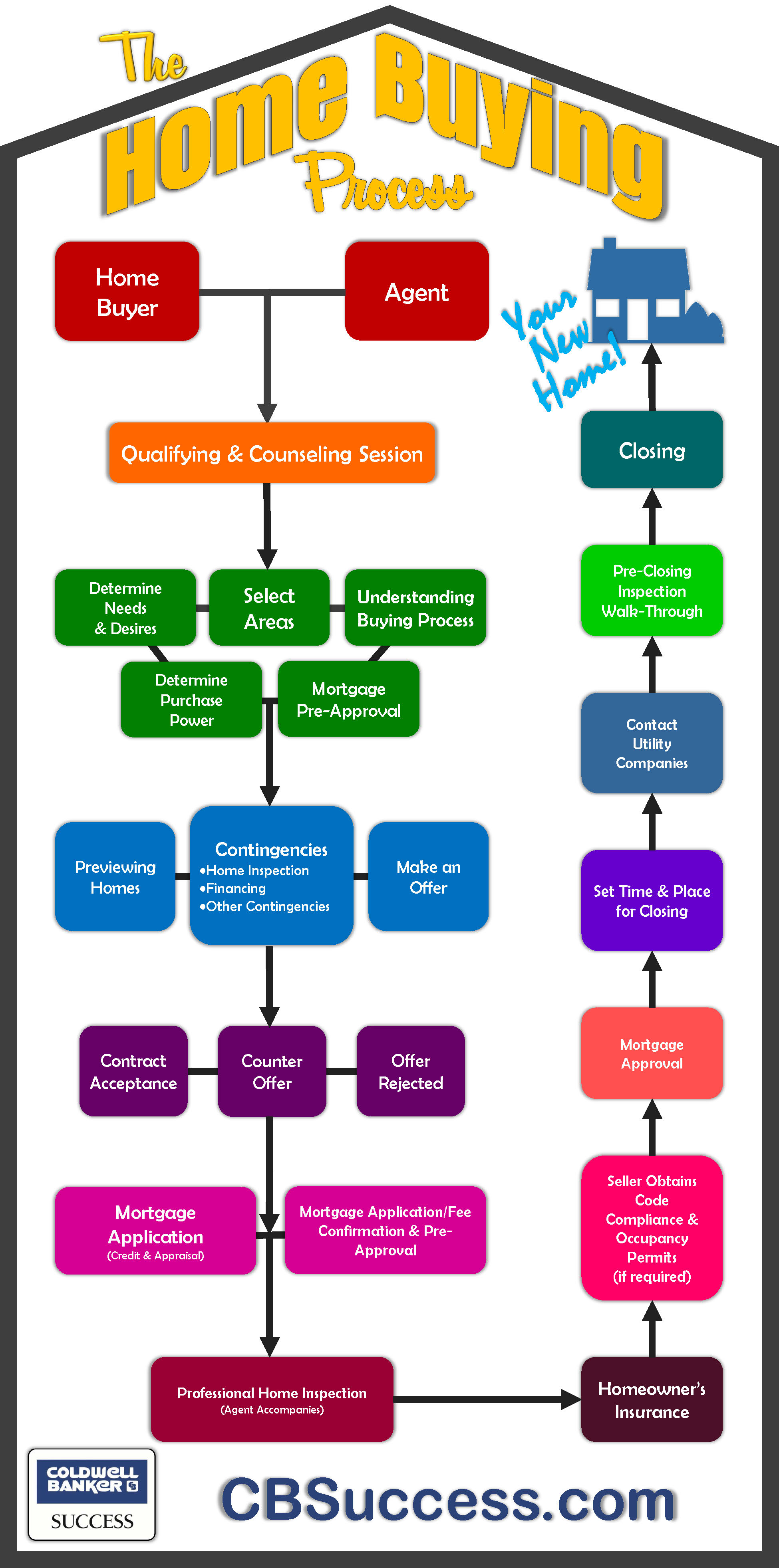 Infographic of the Home Buying Process