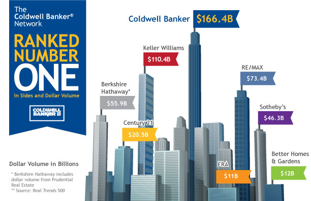 Coldwell Banker Ranked #1 by Real Trends 500!