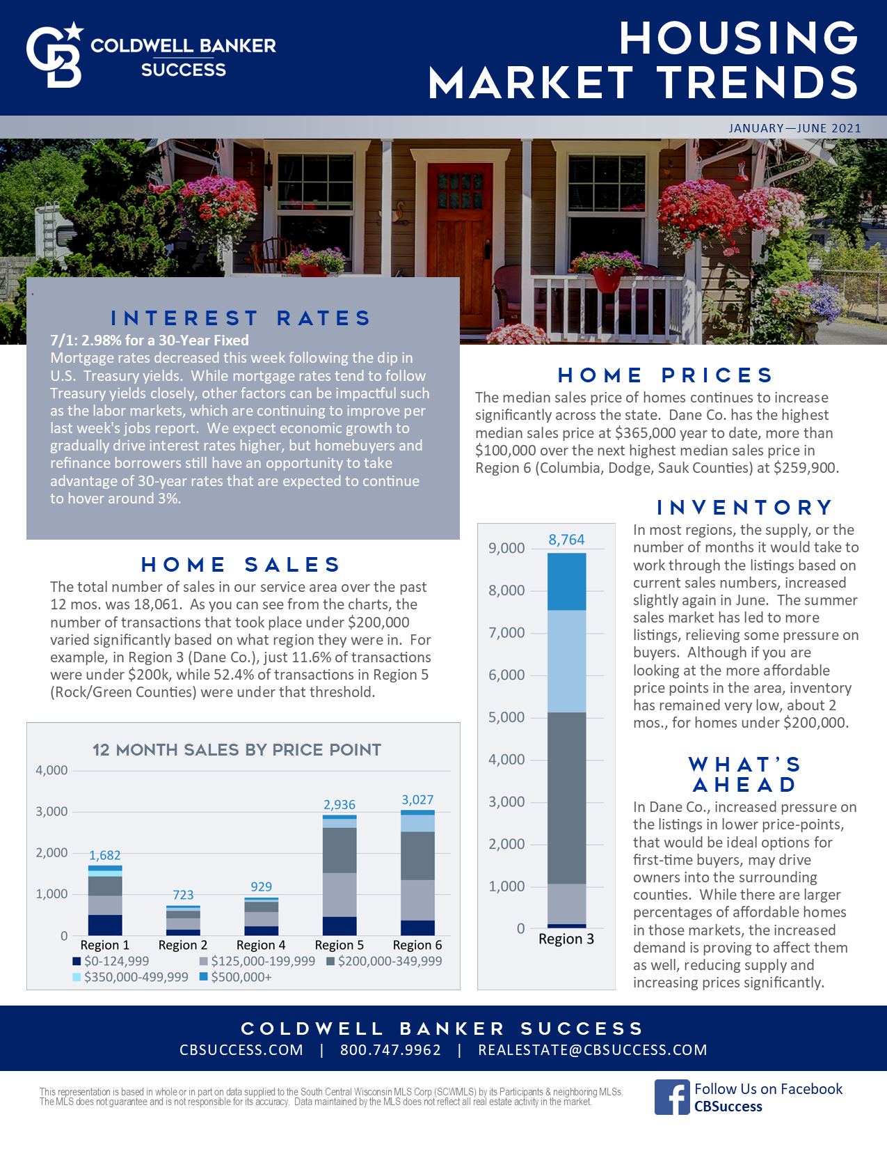 Housing Trends / Home Sales Report - JULY 2021