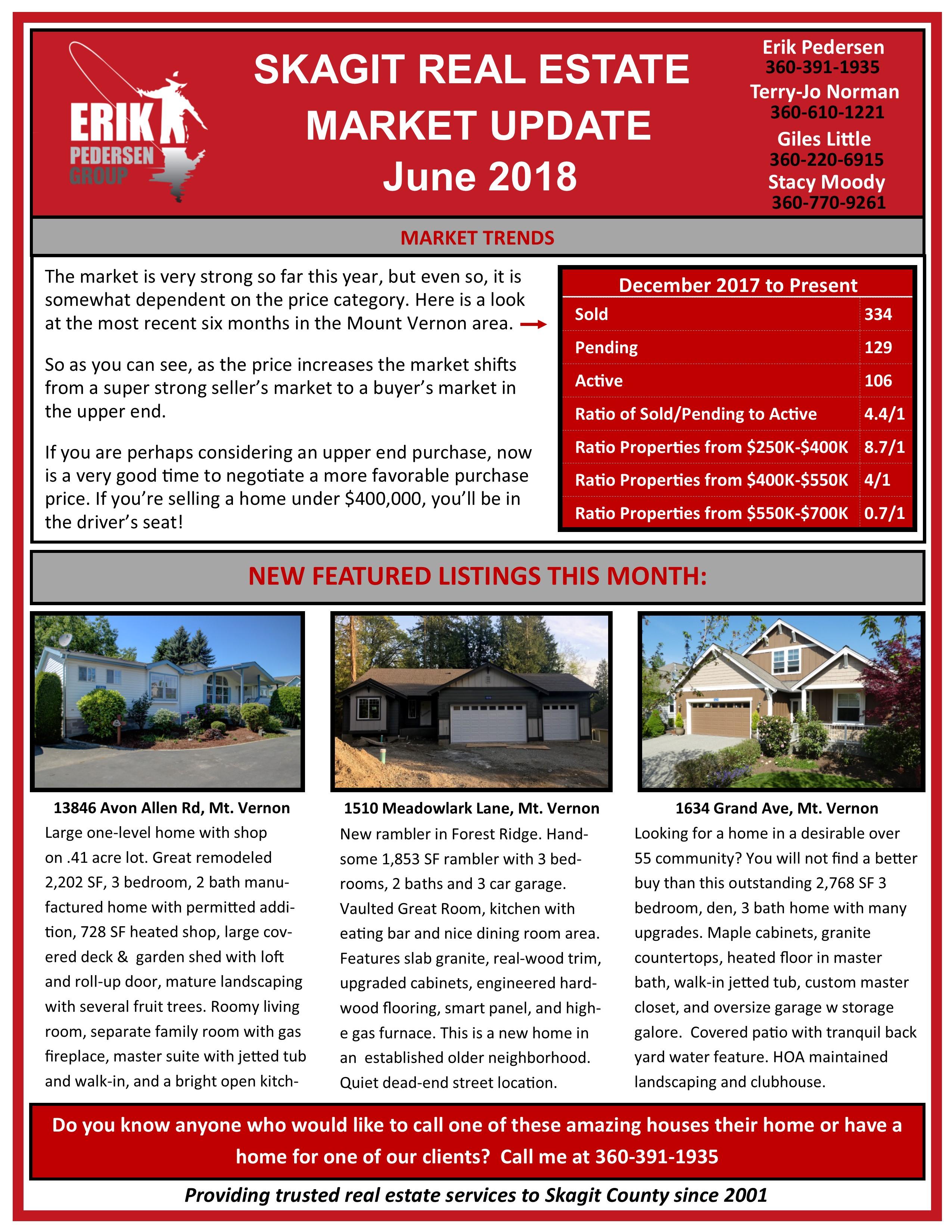 Skagit Real Estate Update