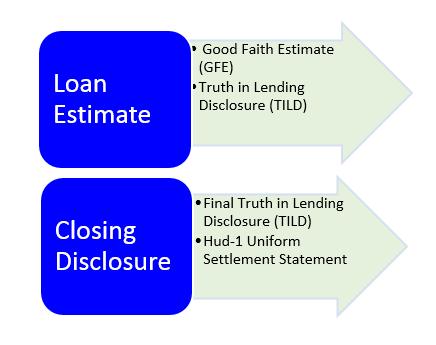 Consumer Financial Bureau