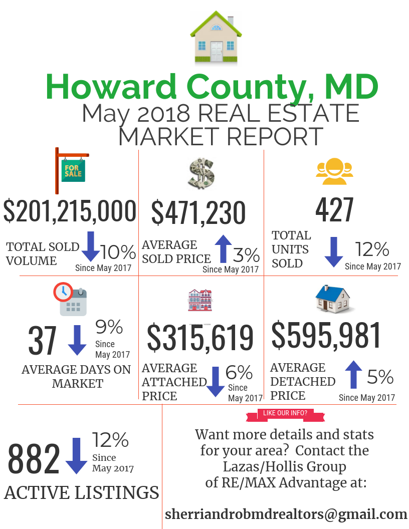 Howard County, Maryland Real Estate Market Analysis May 2018