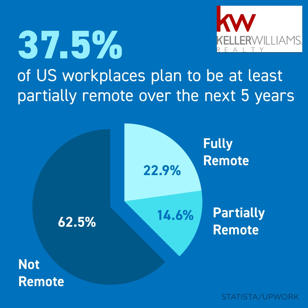 Workplaces Have Changed Since the Pandemic