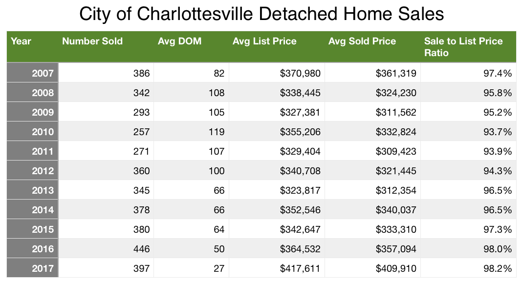 Charlottesville Real Estate Detached Home Sale a Decade Trend 2007-2017