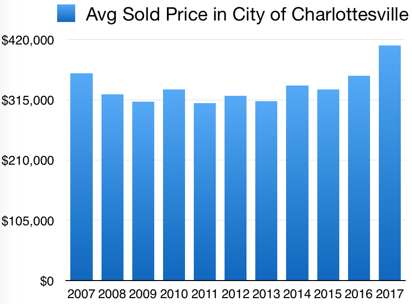 Charlottesville Real Estate Average Detached Home Sale a Decade Trend 2007-2017