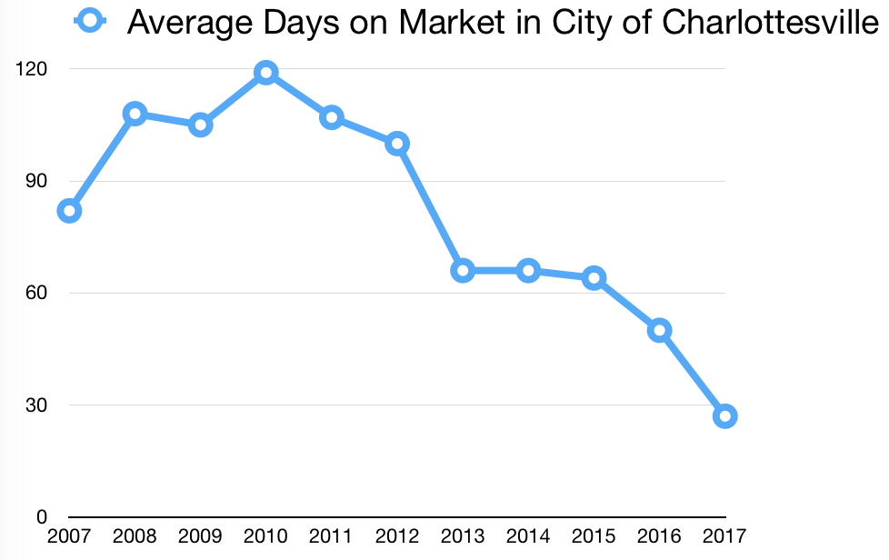 Charlottesville Real Estate Average Days on Market Detached Home Sale a Decade Trend 2007-2017
