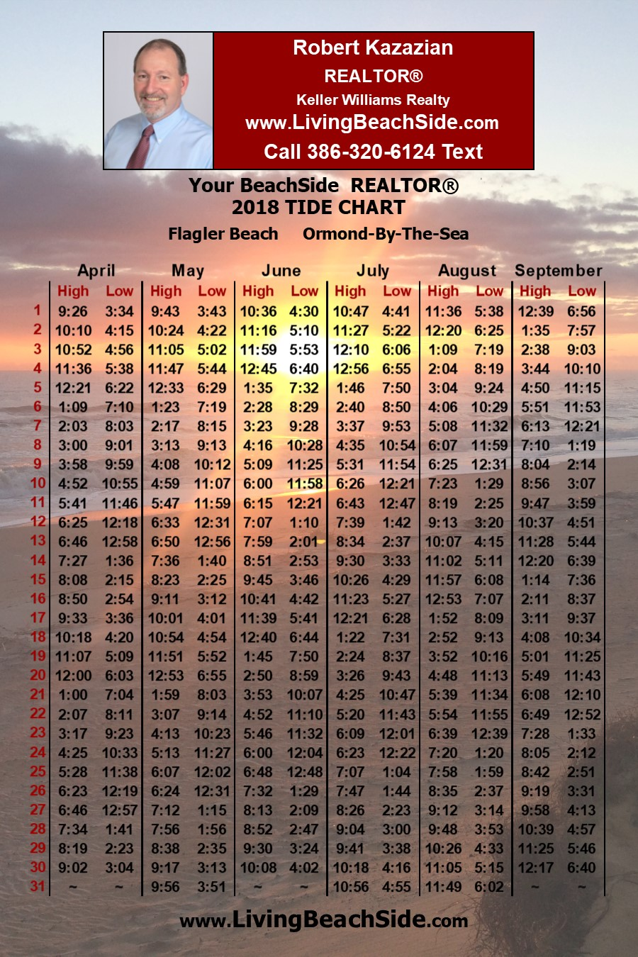 2018 Ormond Beach Flagler Beach Tide Chart Keller Williams