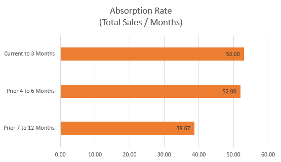 Northern KY MLS Absorption Rate (Q3/2015)